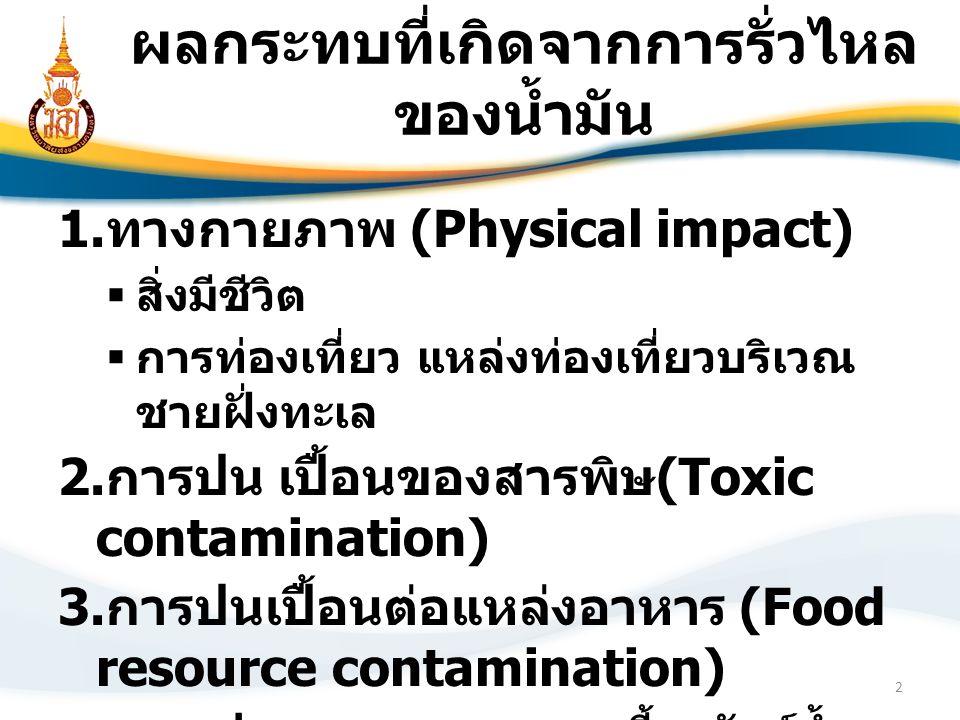 ผลกระทบที่เกิดจากการรั่วไหล ของน้ำมัน 1. ทางกายภาพ (Physical impact)  สิ่งมีชีวิต  การท่องเที่ยว แหล่งท่องเที่ยวบริเวณ ชายฝั่งทะเล 2. การปน เปื้อนขอ