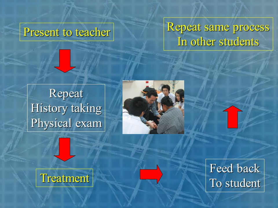 Present to teacher Repeat History taking Physical exam Treatment Feed back To student Repeat same process In other students