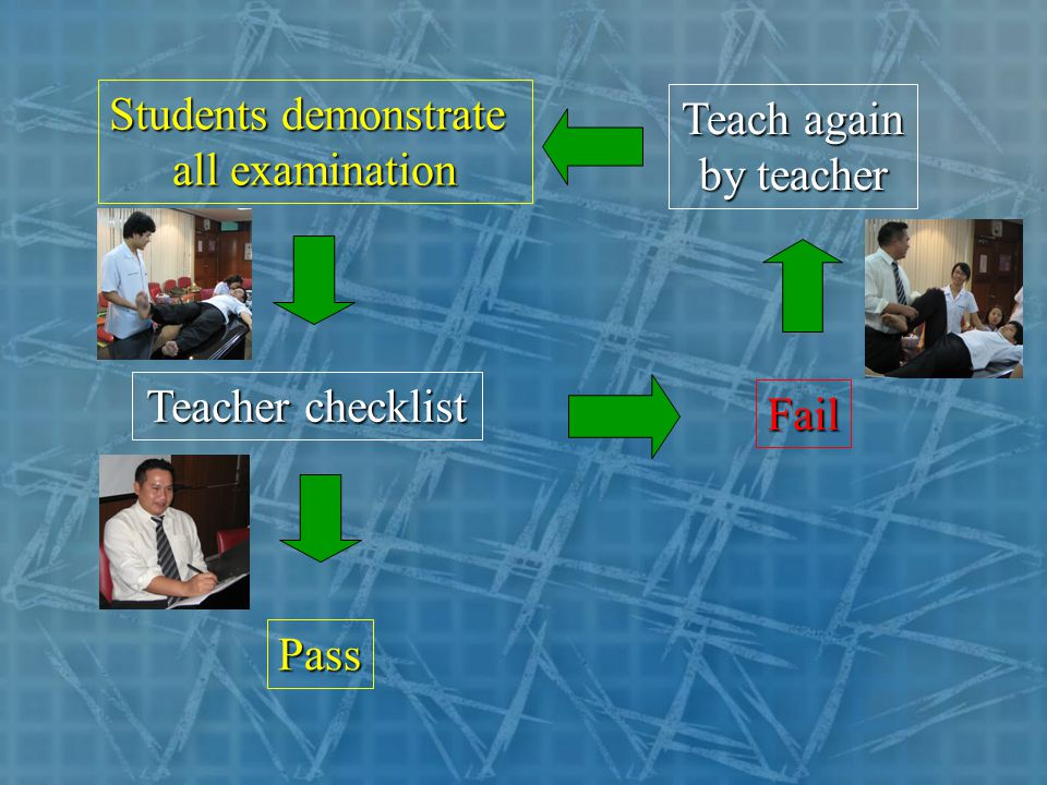 Students demonstrate all examination Teacher checklist Pass Fail Teach again by teacher