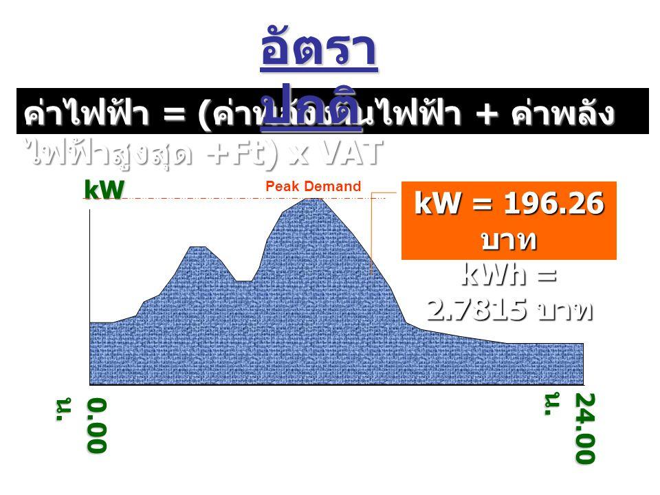0.00 น. 24.00 น. kW kW = 196.26 บาท kWh = 2.7815 บาท ค่าไฟฟ้า = ( ค่าพลังงานไฟฟ้า + ค่าพลัง ไฟฟ้าสูงสุด +Ft) x VAT อัตรา ปกติ Peak Demand