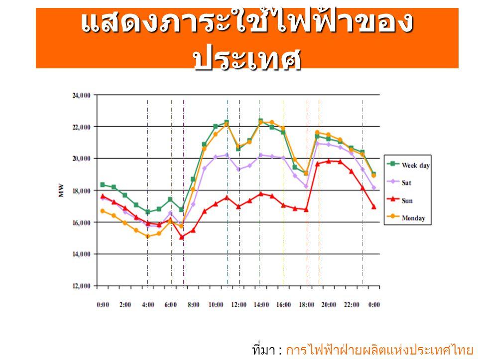 ที่มา : การไฟฟ้าฝ่ายผลิตแห่งประเทศไทย แสดงภาระใช้ไฟฟ้าของ ประเทศ