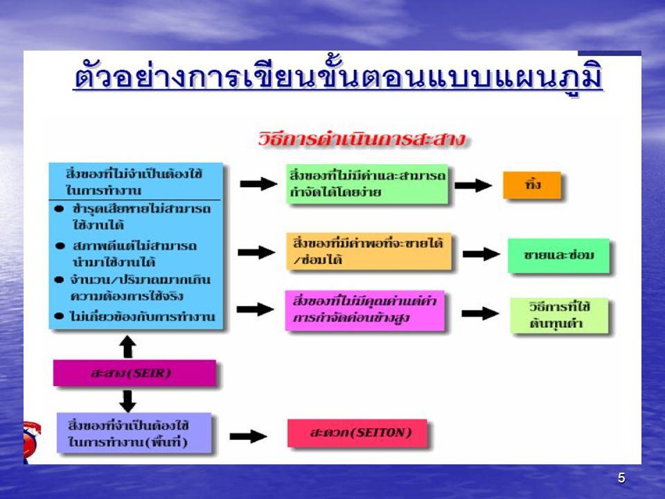 36 การเขียนบรรณานุกรม โดยแยกบรรณานุกรมสิ่งพิมพ์ภาษาไทยและบรรณานุ กรมสิ่งพิมพ์ภาษาต่างประเทศ และแต่ละภาษานั้นให้เรียง ตามลำดับอักษร แบบพจนานุกรมฉบับราชบัณฑิตสถาน และ พจนานุกรมภาษาอังกฤษทั่วไป การจัดทำบรรณานุกรม ให้ยึดแนวทางตามคู่มือการ จัดทำปริญญาวิทยานิพนธ์ ของแต่ละมหาวิทยาลัย