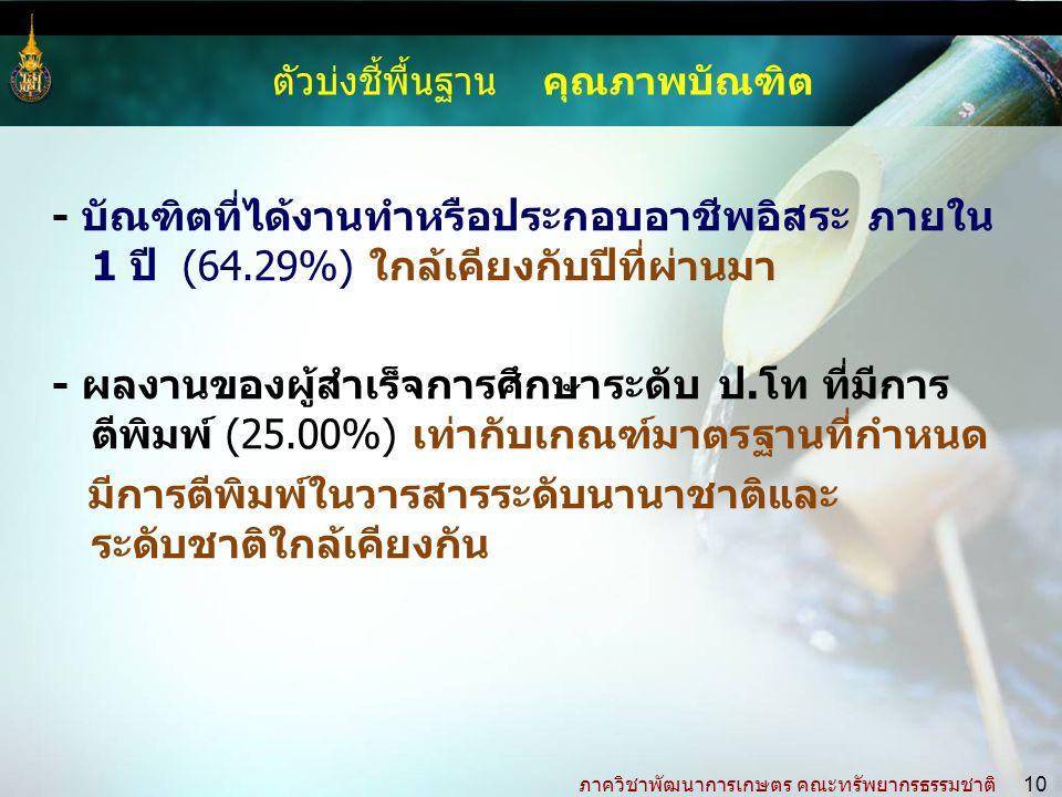 ภาควิชาพัฒนาการเกษตร คณะทรัพยากรธรรมชาติ 10 - บัณฑิตที่ได้งานทำหรือประกอบอาชีพอิสระ ภายใน 1 ปี (64.29%) ใกล้เคียงกับปีที่ผ่านมา - ผลงานของผู้สำเร็จการศึกษาระดับ ป.โท ที่มีการ ตีพิมพ์ (25.00%) เท่ากับเกณฑ์มาตรฐานที่กำหนด มีการตีพิมพ์ในวารสารระดับนานาชาติและ ระดับชาติใกล้เคียงกัน ตัวบ่งชี้พื้นฐาน คุณภาพบัณฑิต