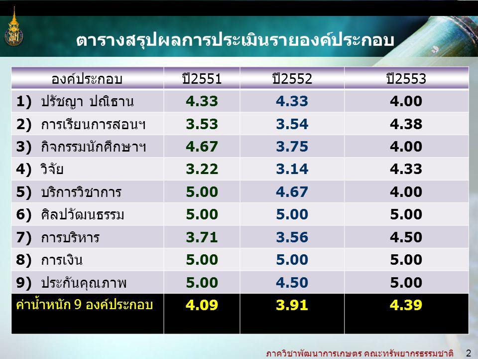 ภาควิชาพัฒนาการเกษตร คณะทรัพยากรธรรมชาติ 2 องค์ประกอบปี2551ปี2552ปี2553 1) ปรัชญา ปณิธาน4.33 4.00 2) การเรียนการสอนฯ3.533.544.38 3) กิจกรรมนักศึกษาฯ4.673.754.00 4) วิจัย3.223.144.33 5) บริการวิชาการ5.004.674.00 6) ศิลปวัฒนธรรม5.00 7) การบริหาร3.713.564.50 8) การเงิน5.00 9) ประกันคุณภาพ5.004.505.00 ค่าน้ำหนัก 9 องค์ประกอบ 4.093.914.39 ตารางสรุปผลการประเมินรายองค์ประกอบ