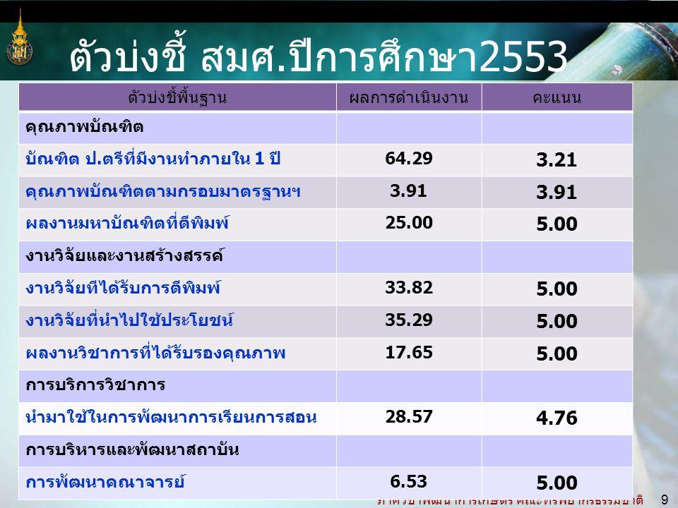 ภาควิชาพัฒนาการเกษตร คณะทรัพยากรธรรมชาติ 9 ตัวบ่งชี้พื้นฐานผลการดำเนินงานคะแนน คุณภาพบัณฑิต บัณฑิต ป.ตรีที่มีงานทำภายใน 1 ปี64.29 3.21 คุณภาพบัณฑิตตามกรอบมาตรฐานฯ3.91 ผลงานมหาบัณฑิตที่ตีพิมพ์25.00 5.00 งานวิจัยและงานสร้างสรรค์ งานวิจัยทีได้รับการตีพิมพ์33.82 5.00 งานวิจัยที่นำไปใช้ประโยชน์35.29 5.00 ผลงานวิชาการที่ได้รับรองคุณภาพ17.65 5.00 การบริการวิชาการ นำมาใช้ในการพัฒนาการเรียนการสอน28.57 4.76 การบริหารและพัฒนาสถาบัน การพัฒนาคณาจารย์6.53 5.00 ตัวบ่งชี้ สมศ.ปีการศึกษา2553