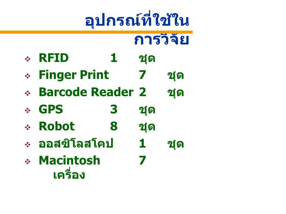 อุปกรณ์ที่ใช้ใน การวิจัย  RFID1 ชุด  Finger Print7 ชุด  Barcode Reader2 ชุด  GPS 3 ชุด  Robot8 ชุด  ออสซิโลสโคป 1 ชุด  Macintosh7 เครื่อง