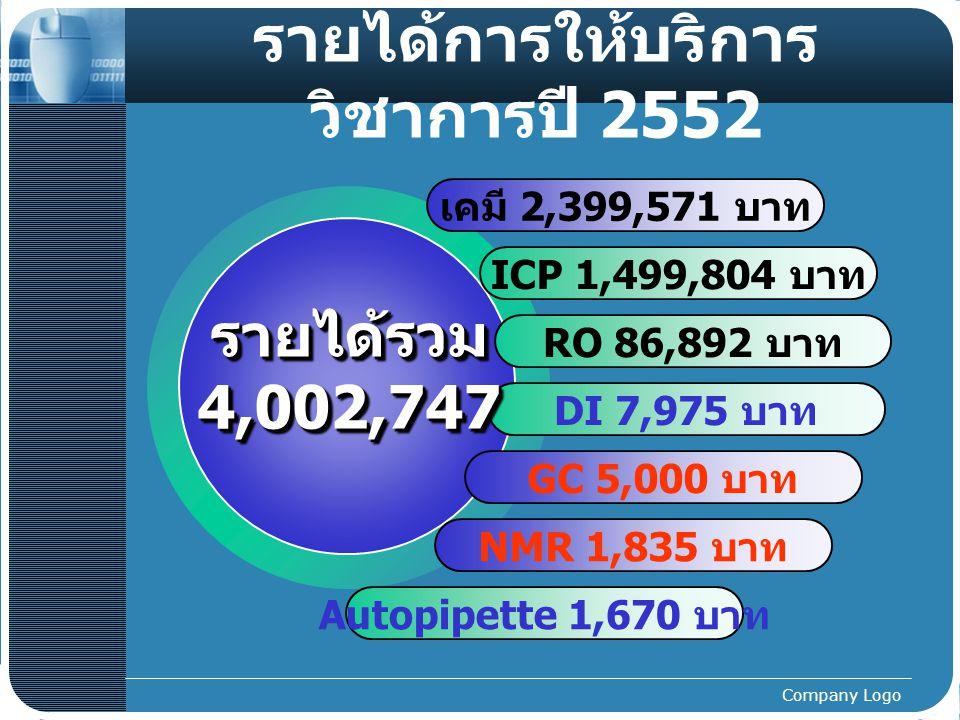 Company Logo รายได้การให้บริการ วิชาการปี 2552 ICP 1,499,804 บาท เคมี 2,399,571 บาท RO 86,892 บาท NMR 1,835 บาท DI 7,975 บาท รายได้รวม4,002,747รายได้รวม4,002,747 GC 5,000 บาท Autopipette 1,670 บาท