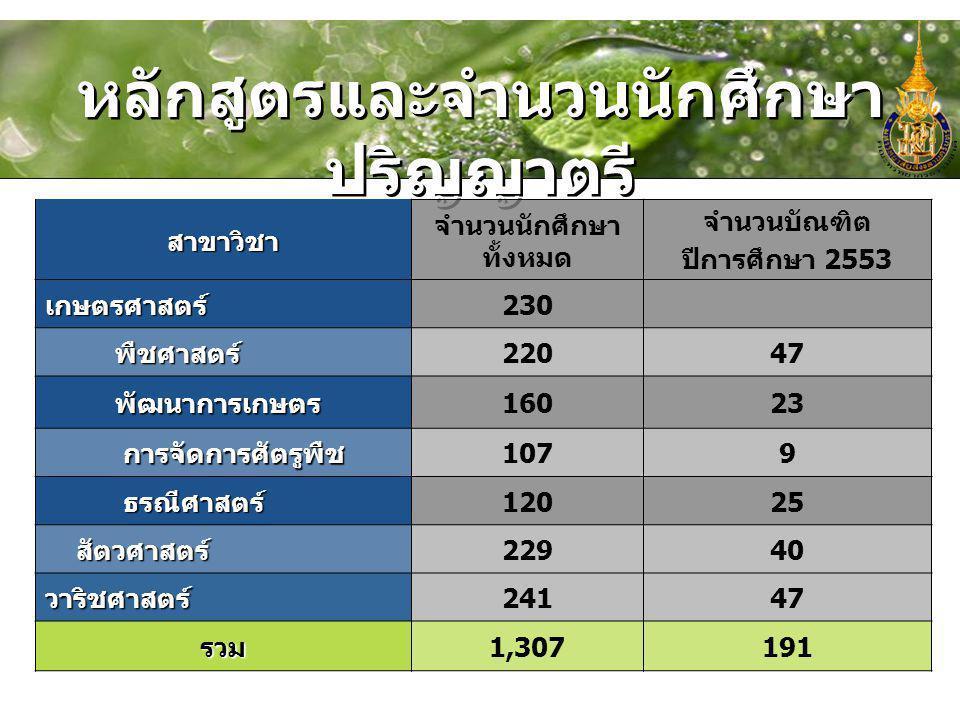หลักสูตรและจำนวนนักศึกษา ปริญญาตรี สาขาวิชา จำนวนนักศึกษา ทั้งหมด จำนวนบัณฑิต ปีการศึกษา 2553 เกษตรศาสตร์230 พืชศาสตร์ พืชศาสตร์22047 พัฒนาการเกษตร พั
