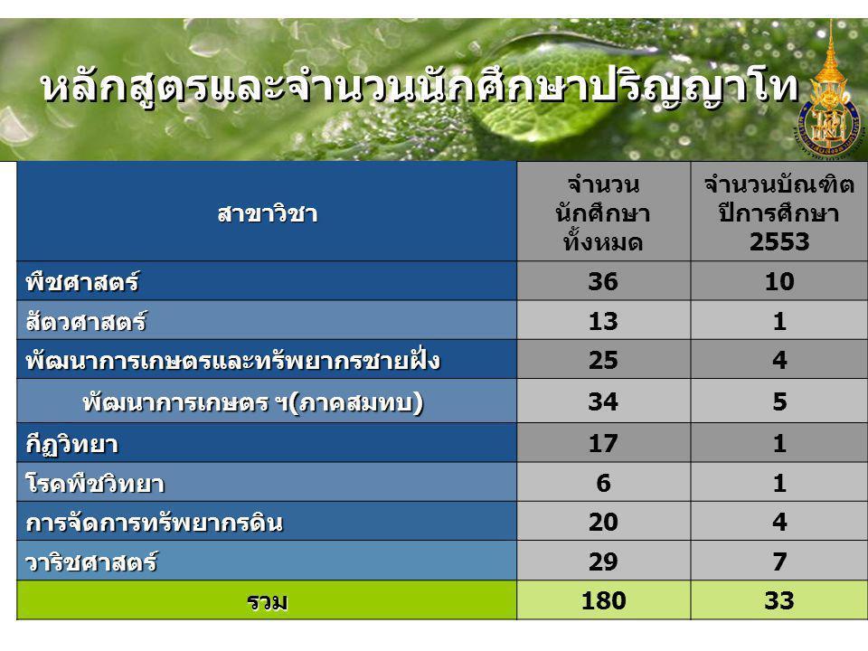 หลักสูตรและจำนวนนักศึกษาปริญญาโท สาขาวิชา จำนวน นักศึกษา ทั้งหมด จำนวนบัณฑิต ปีการศึกษา 2553 พืชศาสตร์3610 สัตวศาสตร์131 พัฒนาการเกษตรและทรัพยากรชายฝั