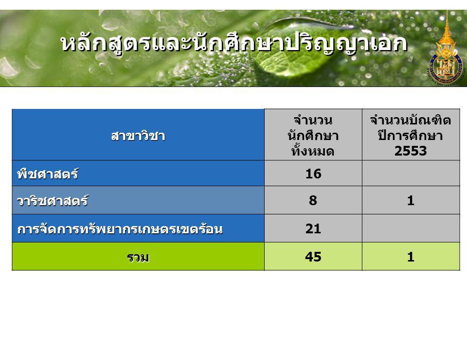 หลักสูตรและนักศึกษาปริญญาเอก สาขาวิชา จำนวน นักศึกษา ทั้งหมด จำนวนบัณฑิต ปีการศึกษา 2553 พืชศาสตร์16 วาริชศาสตร์81 การจัดการทรัพยากรเกษตรเขตร้อน21 รวม