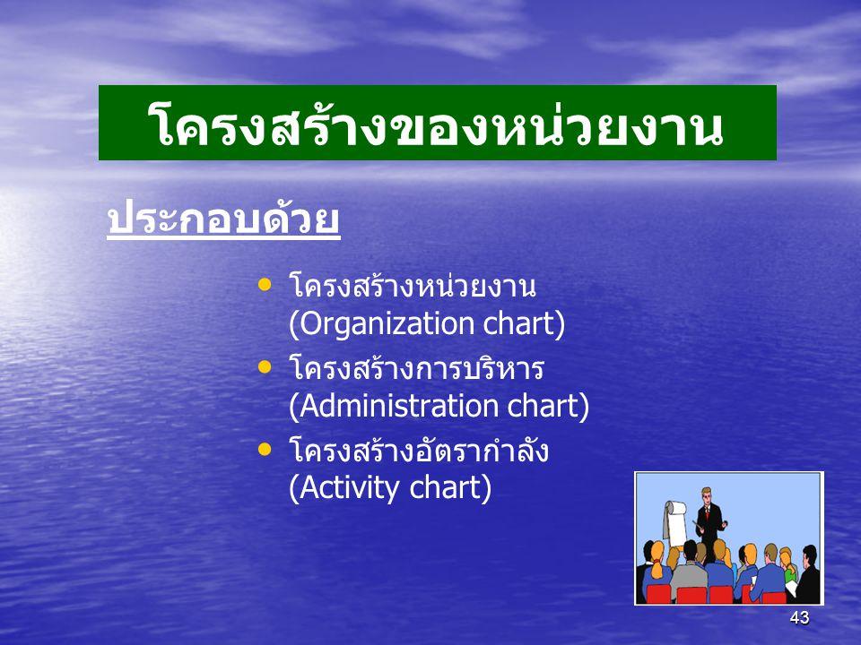 43 โครงสร้างหน่วยงาน (Organization chart) โครงสร้างการบริหาร (Administration chart) โครงสร้างอัตรากำลัง (Activity chart) ประกอบด้วย โครงสร้างของหน่วยงาน