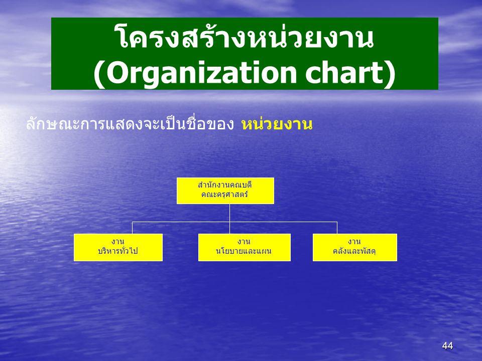 44 ลักษณะการแสดงจะเป็นชื่อของ หน่วยงาน สำนักงานคณบดี คณะครุศาสตร์ งาน บริหารทั่วไป งาน นโยบายและแผน งาน คลังและพัสดุ โครงสร้างหน่วยงาน (Organization chart)
