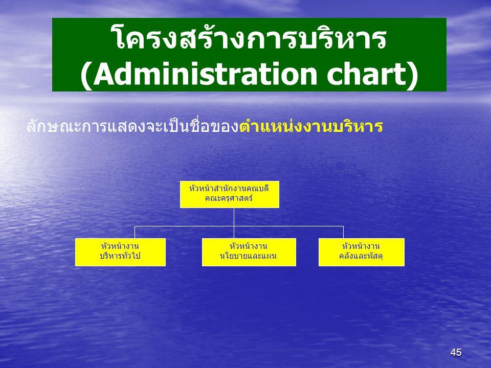 45 หัวหน้าสำนักงานคณบดี คณะครุศาสตร์ หัวหน้างาน บริหารทั่วไป หัวหน้างาน นโยบายและแผน หัวหน้างาน คลังและพัสดุ ลักษณะการแสดงจะเป็นชื่อของตำแหน่งงานบริหาร โครงสร้างการบริหาร (Administration chart)