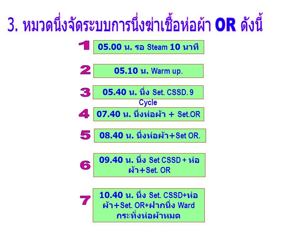 05.00 น. รอ Steam 10 นาที 05.10 น. Warm up. 05.40 น. นึ่ง Set. CSSD. 9 Cycle 07.40 น. นึ่งห่อผ้า + Set.OR 08.40 น. นึ่งห่อผ้า +Set OR. 09.40 น. นึ่ง S