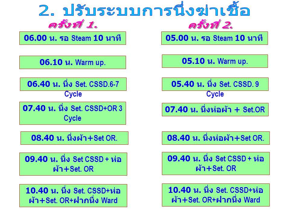 06.00 น. รอ Steam 10 นาที 06.10 น. Warm up. 06.40 น. นึ่ง Set. CSSD.6-7 Cycle 07.40 น. นึ่ง Set. CSSD+OR 3 Cycle 08.40 น. นึ่งผ้า +Set OR. 09.40 น. นึ