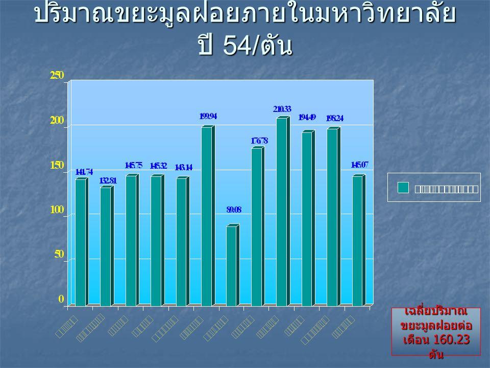 ปริมาณขยะมูลฝอยภายในมหาวิทยาลัย ปี 54/ ตัน เฉลี่ยปริมาณ ขยะมูลฝอยต่อ เดือน 160.23 ตัน