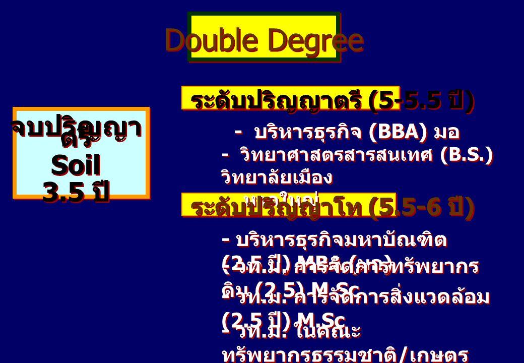 Double Degree จบปริญญา ตรี Soil 3.5 ปี จบปริญญา ตรี Soil 3.5 ปี ระดับปริญญาตรี (5-5.5 ปี ) - บริหารธุรกิจ (BBA) มอ - วิทยาศาสตรสารสนเทศ (B.S.) วิทยาลั