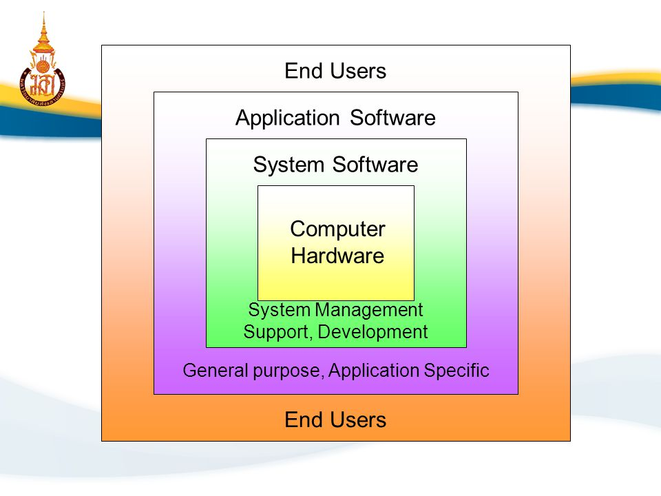 End Users Application Software System Software Computer Hardware End Users General purpose, Application Specific System Management Support, Developmen