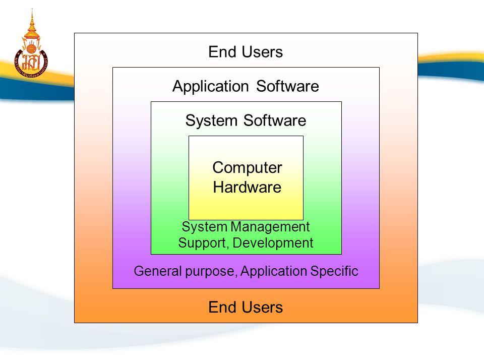 Operating System หรือ system program – เป็นการรวมโปรแกรมที่เกี่ยวข้องกับการประมวลผล (processing program) และโปรแกรมที่เกี่ยวข้องกับ การควบคุม (control program) เข้าด้วยกันเพื่อช่วย ในการปรับปรุงประสิทธ์ภาพในการทำงานของเครื่อง คอมพิวเตอร์ Software