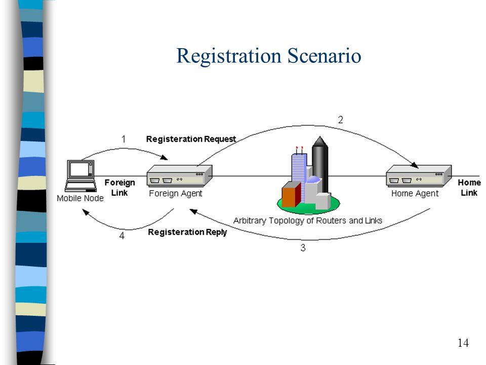14 Registration Scenario