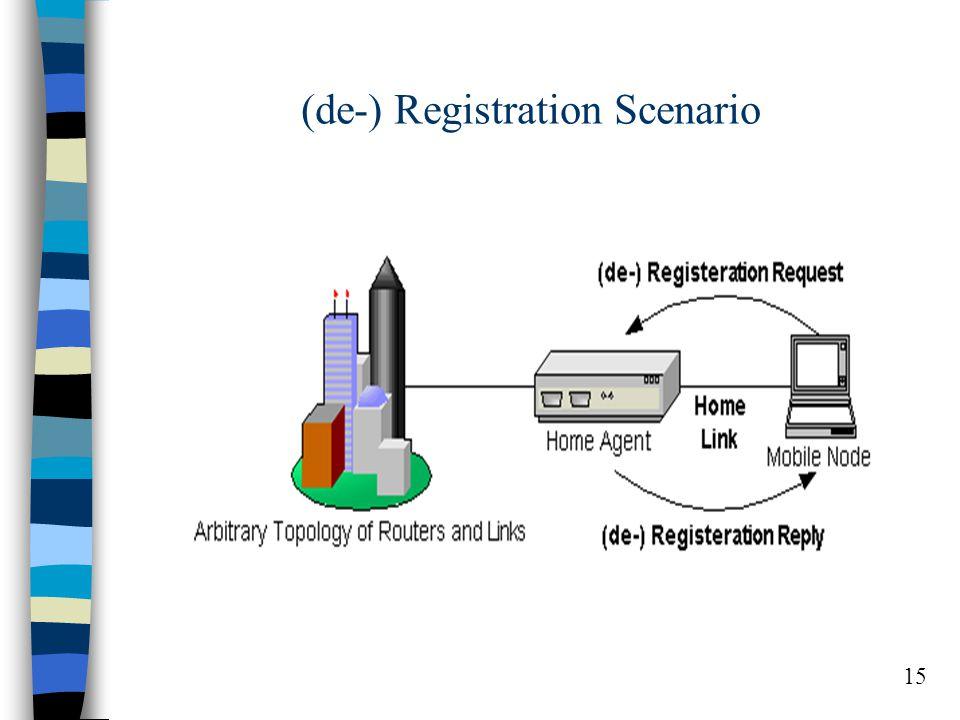 15 (de-) Registration Scenario