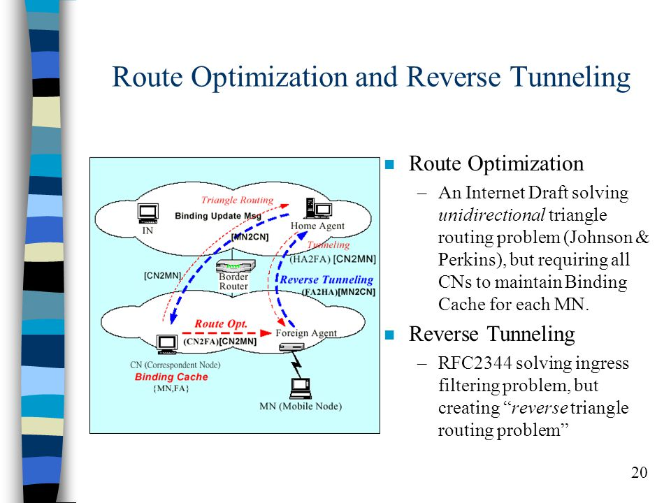 20 Route Optimization and Reverse Tunneling n Route Optimization –An Internet Draft solving unidirectional triangle routing problem (Johnson & Perkins), but requiring all CNs to maintain Binding Cache for each MN.
