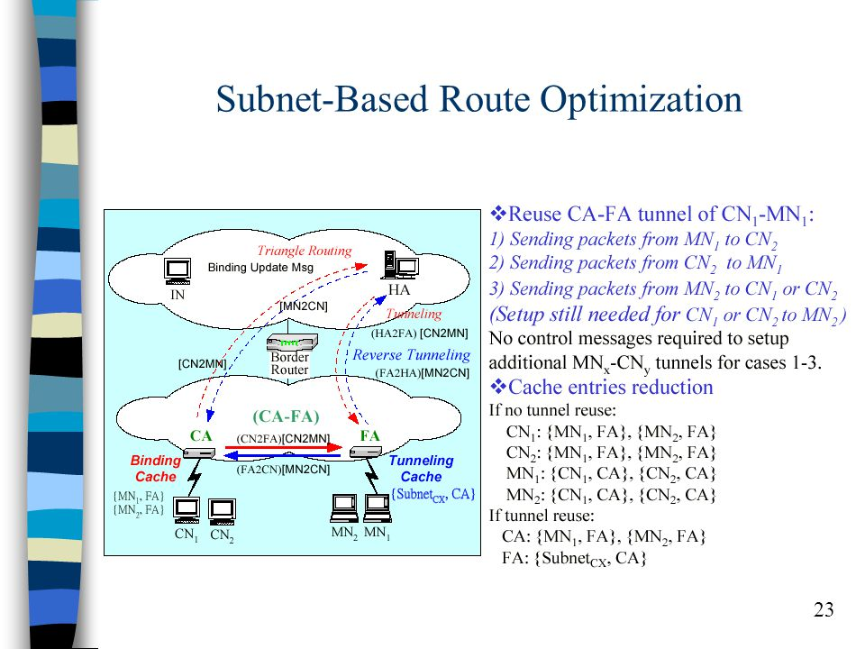 23 Subnet-Based Route Optimization