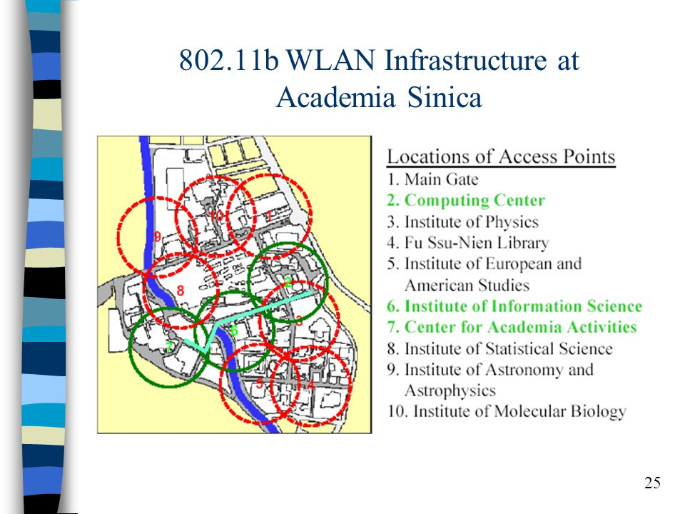 25 802.11b WLAN Infrastructure at Academia Sinica