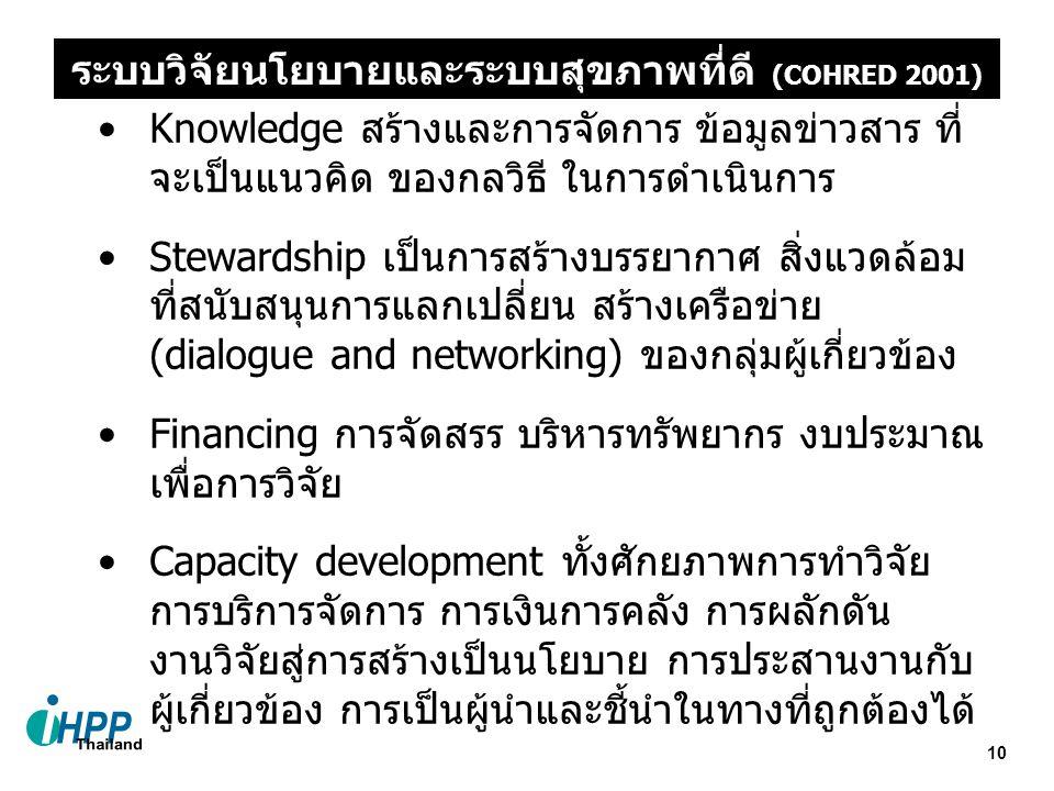 10 Knowledge สร้างและการจัดการ ข้อมูลข่าวสาร ที่ จะเป็นแนวคิด ของกลวิธี ในการดำเนินการ Stewardship เป็นการสร้างบรรยากาศ สิ่งแวดล้อม ที่สนับสนุนการแลกเปลี่ยน สร้างเครือข่าย (dialogue and networking) ของกลุ่มผู้เกี่ยวข้อง Financing การจัดสรร บริหารทรัพยากร งบประมาณ เพื่อการวิจัย Capacity development ทั้งศักยภาพการทำวิจัย การบริการจัดการ การเงินการคลัง การผลักดัน งานวิจัยสู่การสร้างเป็นนโยบาย การประสานงานกับ ผู้เกี่ยวข้อง การเป็นผู้นำและชี้นำในทางที่ถูกต้องได้ ระบบวิจัยนโยบายและระบบสุขภาพที่ดี (COHRED 2001)