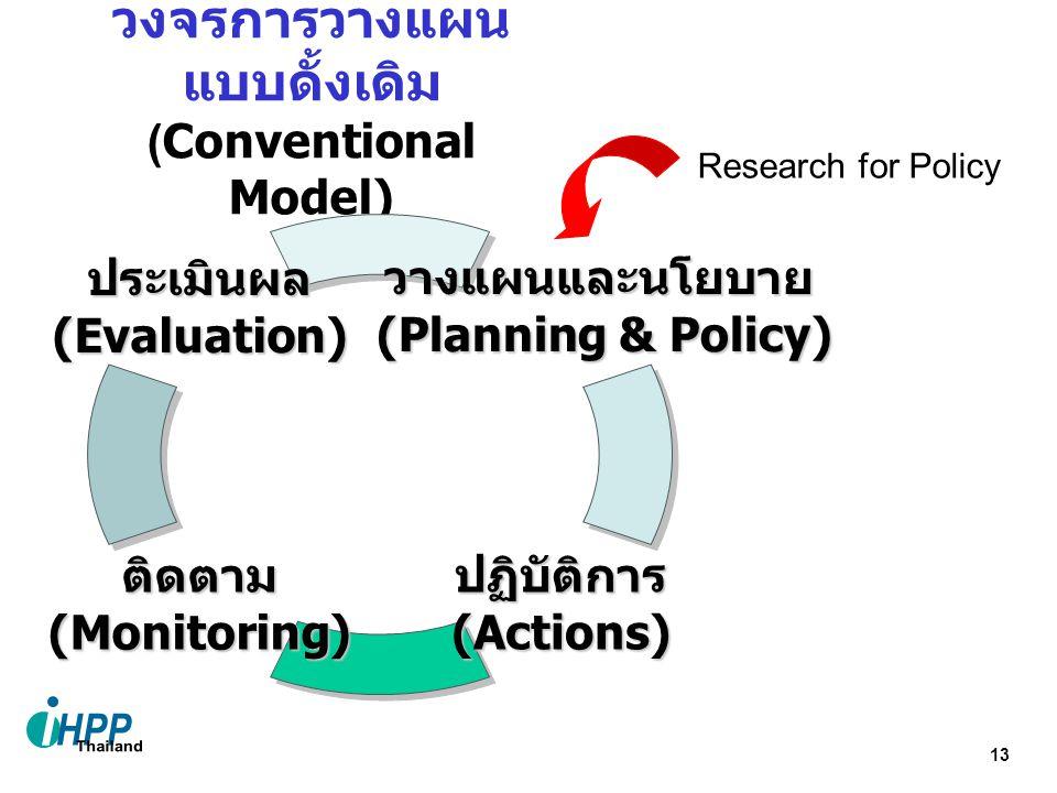 13 วงจรการวางแผน แบบดั้งเดิม (Conventional Model) วางแผนและนโยบาย (Planning & Policy) ติดตาม (Monitoring) ประเมินผล (Evaluation) ปฏิบัติการ (Actions) Research for Policy