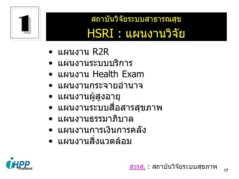 17 แผนงาน R2R แผนงานระบบบริการ แผนงาน Health Exam แผนงานกระจายอำนาจ แผนงานผู้สูงอายุ แผนงานระบบสื่อสารสุขภาพ แผนงานธรรมาภิบาล แผนงานการเงินการคลัง แผน