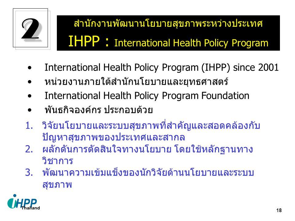 18 สำนักงานพัฒนานโยบายสุขภาพระหว่างประเทศ IHPP : International Health Policy Program International Health Policy Program (IHPP) since 2001 หน่วยงานภายใต้สำนักนโยบายและยุทธศาสตร์ International Health Policy Program Foundation พันธกิจองค์กร ประกอบด้วย 1.วิจัยนโยบายและระบบสุขภาพที่สำคัญและสอดคล้องกับ ปัญหาสุขภาพของประเทศและสากล 2.ผลักดันการตัดสินใจทางนโยบาย โดยใช้หลักฐานทาง วิชาการ 3.พัฒนาความเข้มแข็งของนักวิจัยด้านนโยบายและระบบ สุขภาพ 22