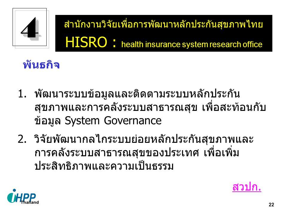 22 สำนักงานวิจัยเพื่อการพัฒนาหลักประกันสุขภาพไทย HISRO : health insurance system research office 44 1.พัฒนาระบบข้อมูลและติดตามระบบหลักประกัน สุขภาพและการคลังระบบสาธารณสุข เพื่อสะท้อนกับ ข้อมูล System Governance 2.วิจัยพัฒนากลไกระบบย่อยหลักประกันสุขภาพและ การคลังระบบสาธารณสุขของประเทศ เพื่อเพิ่ม ประสิทธิภาพและความเป็นธรรม พันธกิจ สวปก.