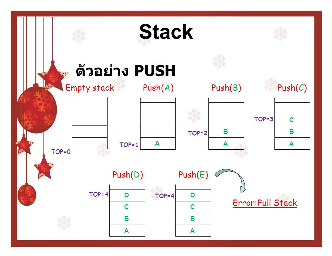Stack ตัวอย่าง PUSH Empty stack TOP=0 Push(A) A TOP=1 Push(B) B TOP=2 A Push(C) B TOP=3 A C Push(D) B TOP=4 A C D Push(E) B TOP=4 A C D Error:Full Sta