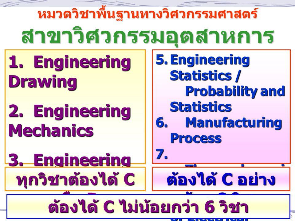 12 หมวดวิชาพื้นฐานทางวิศวกรรมศาสตร์ สาขาวิศวกรรมอุตสาหการ 1. Engineering Drawing 2. Engineering Mechanics 3. Engineering Materials 4. Computer Program