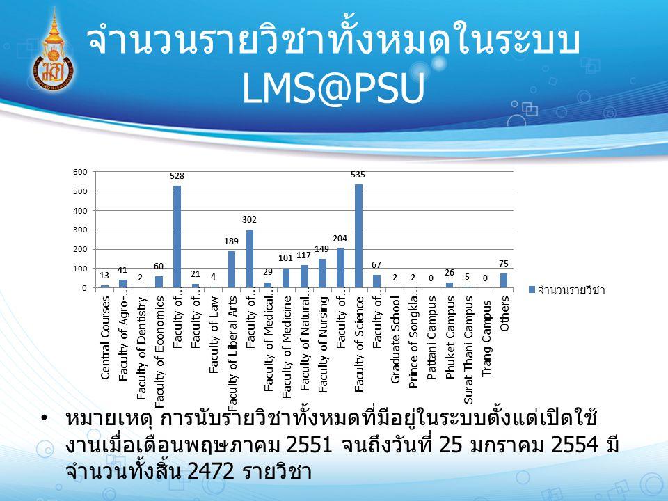 จำนวนรายวิชาทั้งหมดในระบบ LMS@PSU หมายเหตุ การนับรายวิชาทั้งหมดที่มีอยู่ในระบบตั้งแต่เปิดใช้ งานเมื่อเดือนพฤษภาคม 2551 จนถึงวันที่ 25 มกราคม 2554 มี จ