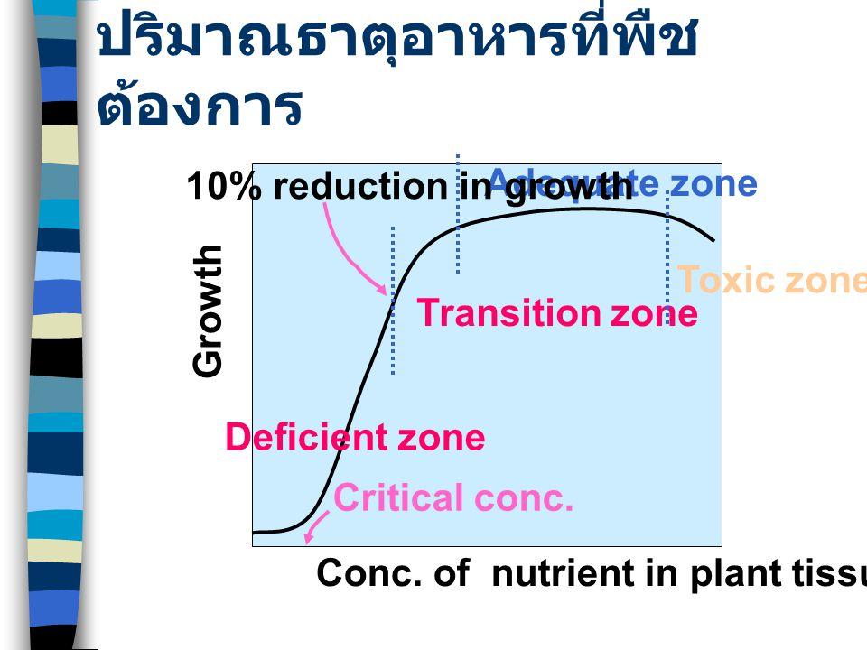 ปริมาณธาตุอาหารที่พืช ต้องการ Conc. of nutrient in plant tissue Critical conc. Deficient zone Transition zone Adequate zone Toxic zone Growth 10% redu