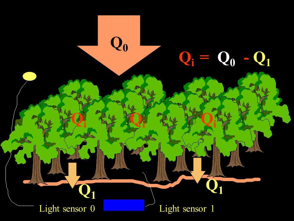 Q0Q0 Q1Q1 Q i = Q 0 - Q 1 Light sensor 1Light sensor 0 Q1Q1 QiQi QiQi QiQi