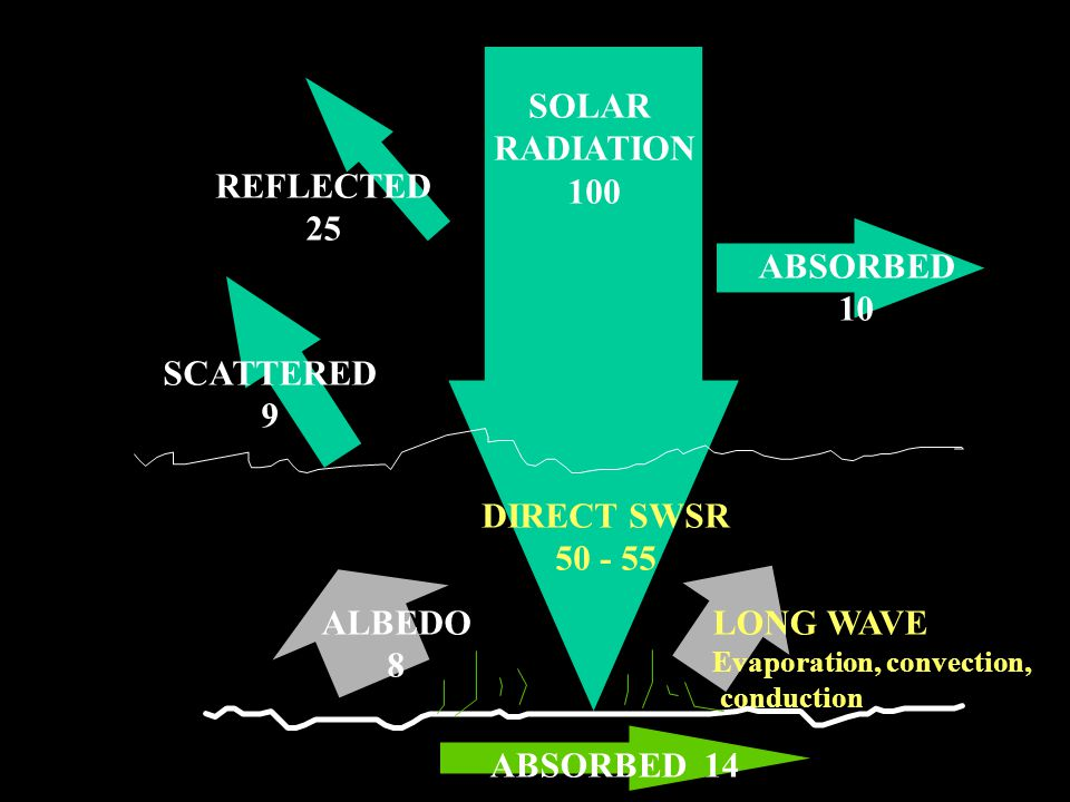 SOLAR RADIATION 100 ABSORBED 10 REFLECTED 25 SCATTERED 9 ALBEDO 8 DIRECT SWSR 50 - 55 LONG WAVE Evaporation, convection, conduction ABSORBED 14