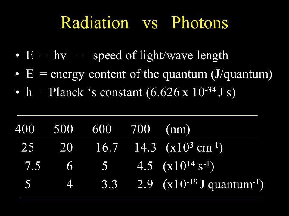 Radiation vs Photons E = hv = speed of light/wave length E = energy content of the quantum (J/quantum) h = Planck 's constant (6.626 x 10 -34 J s) 400