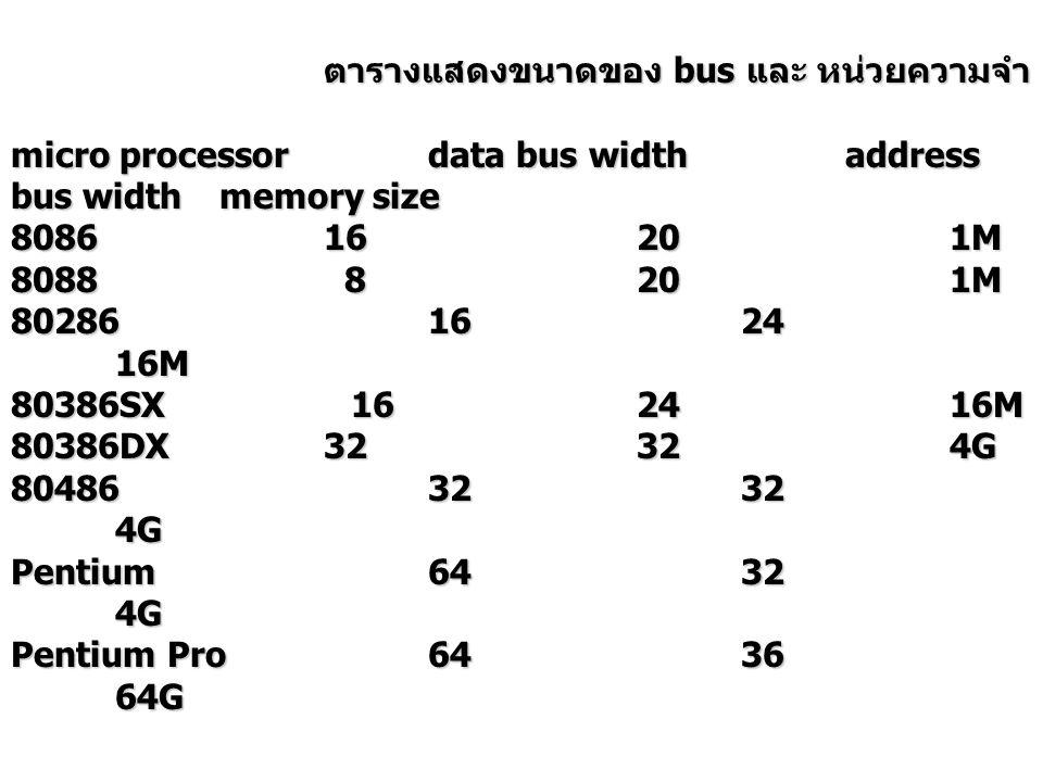 ตารางแสดงขนาดของ bus และ หน่วยความจำ micro processordata bus widthaddress bus widthmemory size 808616201M 8088 8201M 802861624 16M 80386SX 162416M 80386DX32324G 804863232 4G Pentium6432 4G Pentium Pro6436 64G