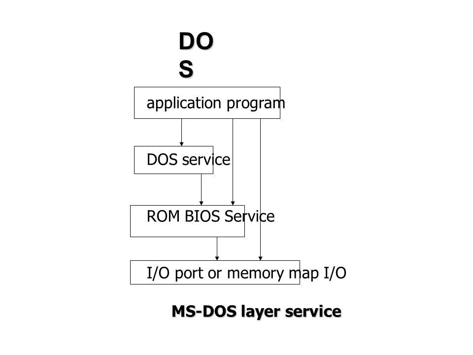 application program DOS service ROM BIOS Service I/O port or memory map I/O MS-DOS layer service DO S