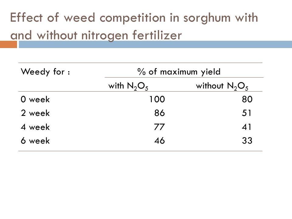Critical period of weed competition Cropday from planting% of life cycle Rice 40 30 (120) Soybean 42 34 (125) Maize 49 40 (120) Peanut 42 40 (105) Mung bean 32 48 (65) Onion 56 60 (95) Cabbage head development Okra10-15 cm tall Garlicbulb initiation Beanscanopy formation Carrot7-10 cm tall Tomato20-30 cm tall ช่วงเวลาของการรบกวน / แข่งขัน ขึ้นอยู่กับชนิดพืชปลูก และชนิดของวัชพืช วัชพืชที่ก้าวร้าว (aggressive) จะรวบกวนพืชปลูกรุนแรงและรวดเร็ว นอกจากนี้ยัง ขึ้นกับความหนาแน่นของจำนวนวัชพืชในแปลง ฤดูกาล และการจัดการของพืช ปลูก ( การใส่ปุ๋ย การให้น้ำ ) อีกด้วย
