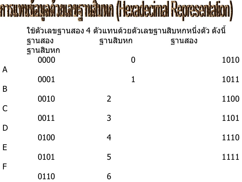 ใช้ตัวเลขฐานสอง 4 ตัวแทนด้วยตัวเลขฐานสิบหกหนึ่งตัว ดังนี้ ฐานสองฐานสิบหก ฐานสอง ฐานสิบหก 0000 0 1010 A 0001 1 1011 B 0010 2 1100 C 0011 3 1101 D 0100 4 1110 E 0101 5 1111 F 0110 6 0111 7 1000 8 1001 9 เช่น 0000 0011 1100 0011 ฐานสอง เท่ากับ 0 3 C 3 ฐานสิบหก