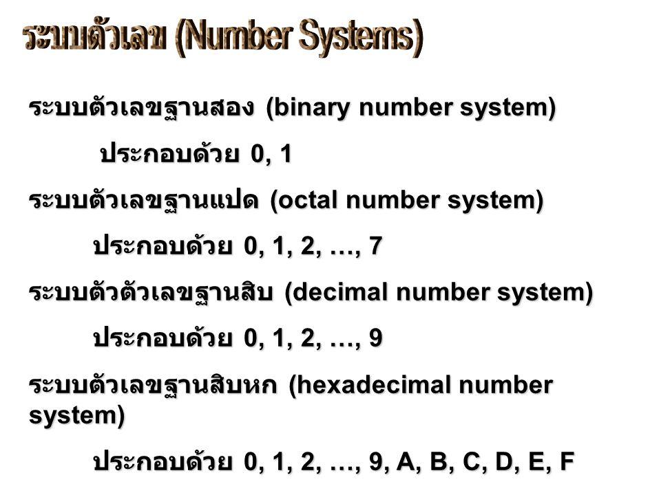 ระบบตัวเลขฐานสอง (binary number system) ประกอบด้วย 0, 1 ประกอบด้วย 0, 1 ระบบตัวเลขฐานแปด (octal number system) ประกอบด้วย 0, 1, 2, …, 7 ประกอบด้วย 0, 1, 2, …, 7 ระบบตัวตัวเลขฐานสิบ (decimal number system) ประกอบด้วย 0, 1, 2, …, 9 ประกอบด้วย 0, 1, 2, …, 9 ระบบตัวเลขฐานสิบหก (hexadecimal number system) ประกอบด้วย 0, 1, 2, …, 9, A, B, C, D, E, F ประกอบด้วย 0, 1, 2, …, 9, A, B, C, D, E, F