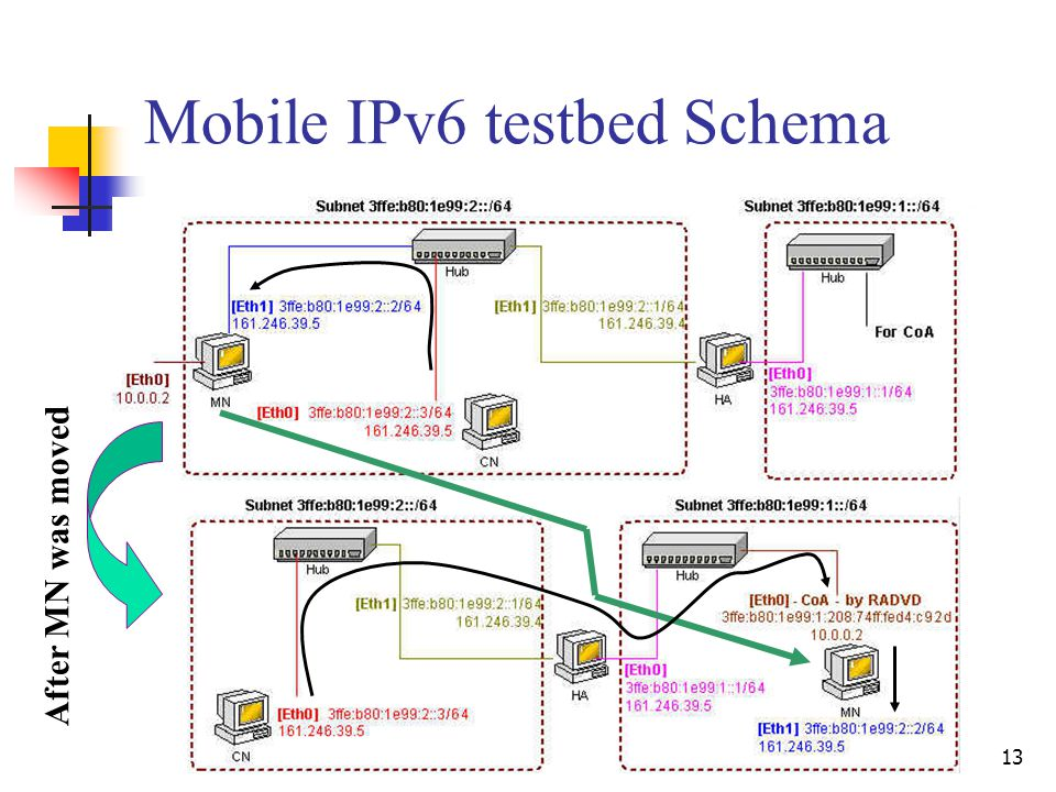 13 Mobile IPv6 testbed Schema After MN was moved