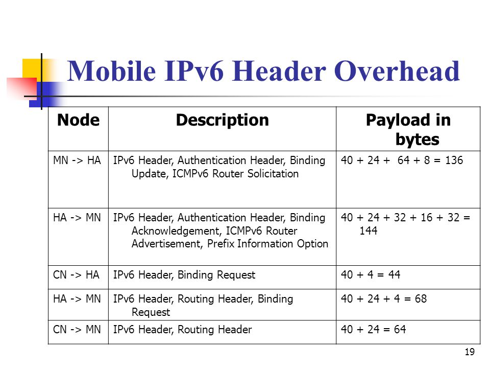 19 Mobile IPv6 Header Overhead NodeDescriptionPayload in bytes MN -> HAIPv6 Header, Authentication Header, Binding Update, ICMPv6 Router Solicitation = 136 HA -> MNIPv6 Header, Authentication Header, Binding Acknowledgement, ICMPv6 Router Advertisement, Prefix Information Option = 144 CN -> HAIPv6 Header, Binding Request = 44 HA -> MNIPv6 Header, Routing Header, Binding Request = 68 CN -> MNIPv6 Header, Routing Header = 64