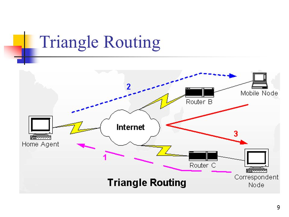9 Triangle Routing