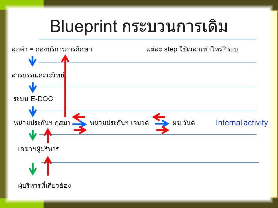 Blueprint กระบวนการเดิม ลูกค้า = กองบริการการศึกษา สารบรรณคณะวิทย์ ระบบ E-DOC หน่วยประกันฯ กุสุมาหน่วยประกันฯ เจนวดีผช. วันดี เลขาฯผู้บริหาร ผู้บริหาร