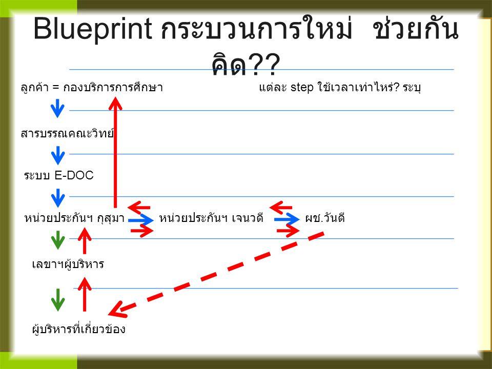 Blueprint กระบวนการใหม่ ช่วยกัน คิด ?? ลูกค้า = กองบริการการศึกษา สารบรรณคณะวิทย์ ระบบ E-DOC หน่วยประกันฯ กุสุมาหน่วยประกันฯ เจนวดีผช. วันดี เลขาฯผู้บ